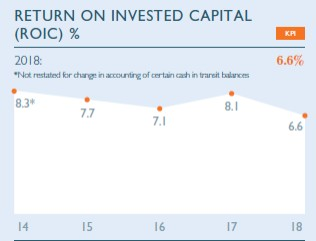 Return on invested capital (ROIC) %