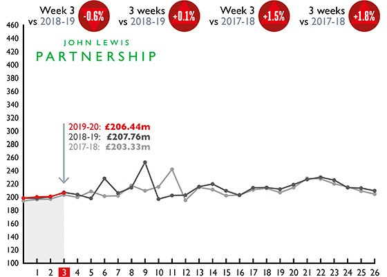Partnership weekly sales graph