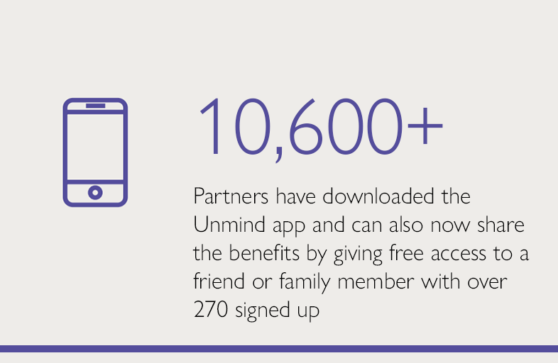 10,600+ Partners have downloaded the Unmind app and can also now share the benefits by giving free access to a friend or family member with over 270 signed up