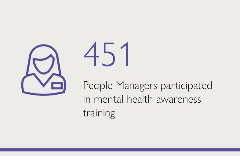451 People managers participated in mental health awareness training