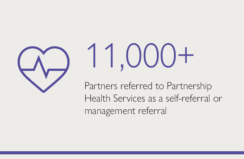 11,000+ Partners referred to partnership health services as a self-referral or management referral