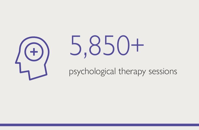 5850+ psychological therapy sessions