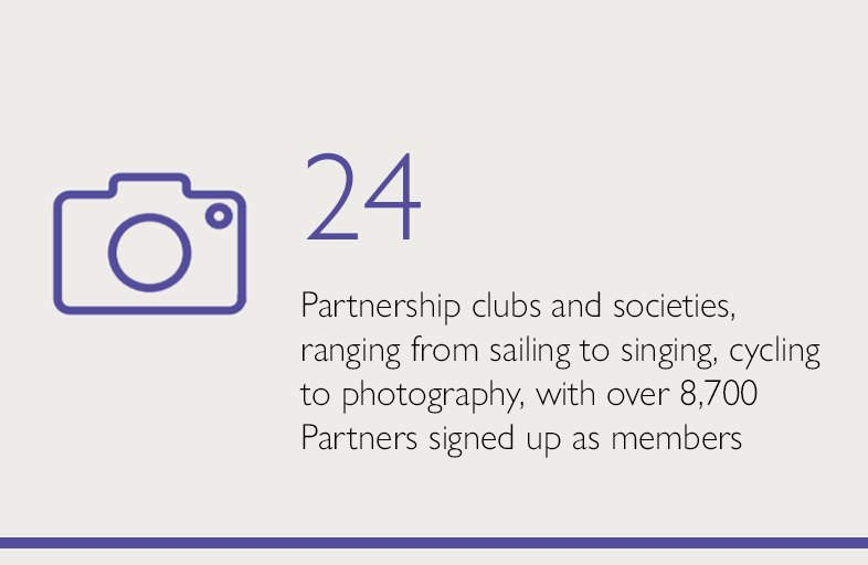 24 Partnership clubs and societies, ranging from sailing to singing, cycling to photography, with over 8,700 Partners signed up as members