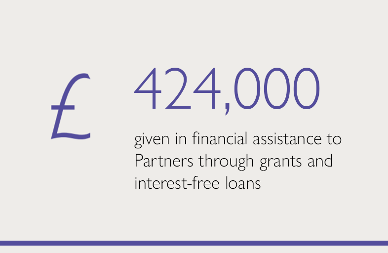 £424,000 given in financial assistance to partners through grants and interest-free loans