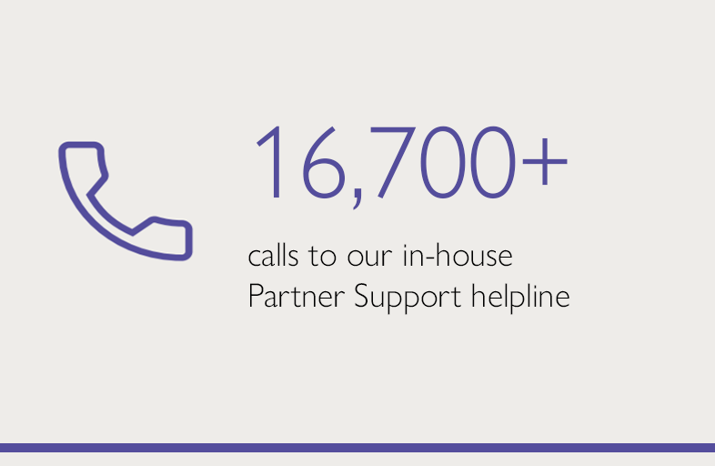 16,700+ calls to our in-house Partner Support helpline